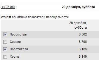 Посещаемость сайта 6186 человек в сутки