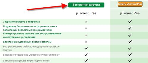 Как скачать программу uTorrent