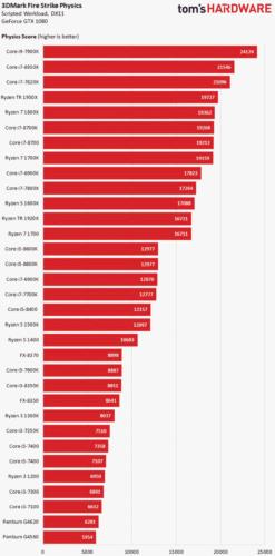 Сравнение производительности в 3D-графике