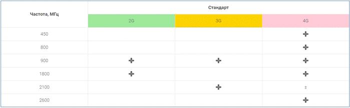 Частоты для стандартов 2G, 3G, 4G