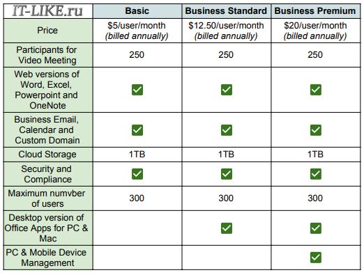 Планы Microsoft 365